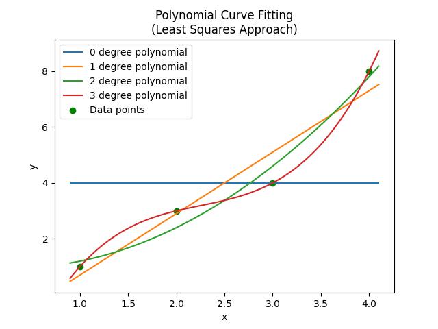 mbedded ninja | Polynomial Curve Fitting