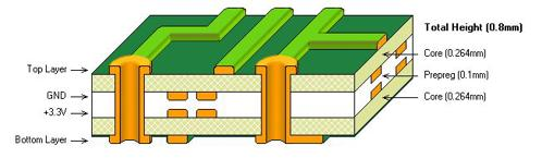 An example of a four-layer PCB stack-up.