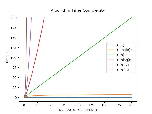 Grafik perbandingan runtime