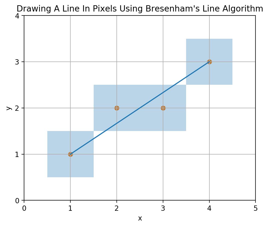 mbedded ninja | Bresenham's Line Algorithm