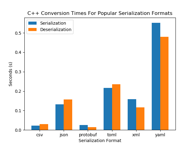 mbedded ninja | A Comparison Of Serialization Formats