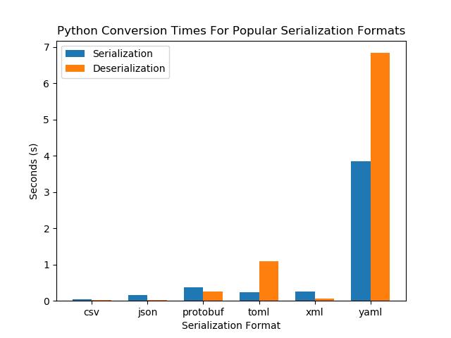 mbedded ninja | A Comparison Of Serialization Formats